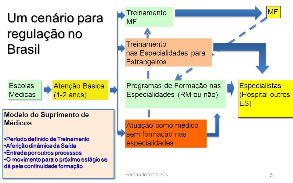 61 Fernando Menezes Escolas Médicas Escolas Médicas Atenção Básica (1-2 anos) MF Especialistas (Hospital outros ES) Especialistas (Hospital outros ES)