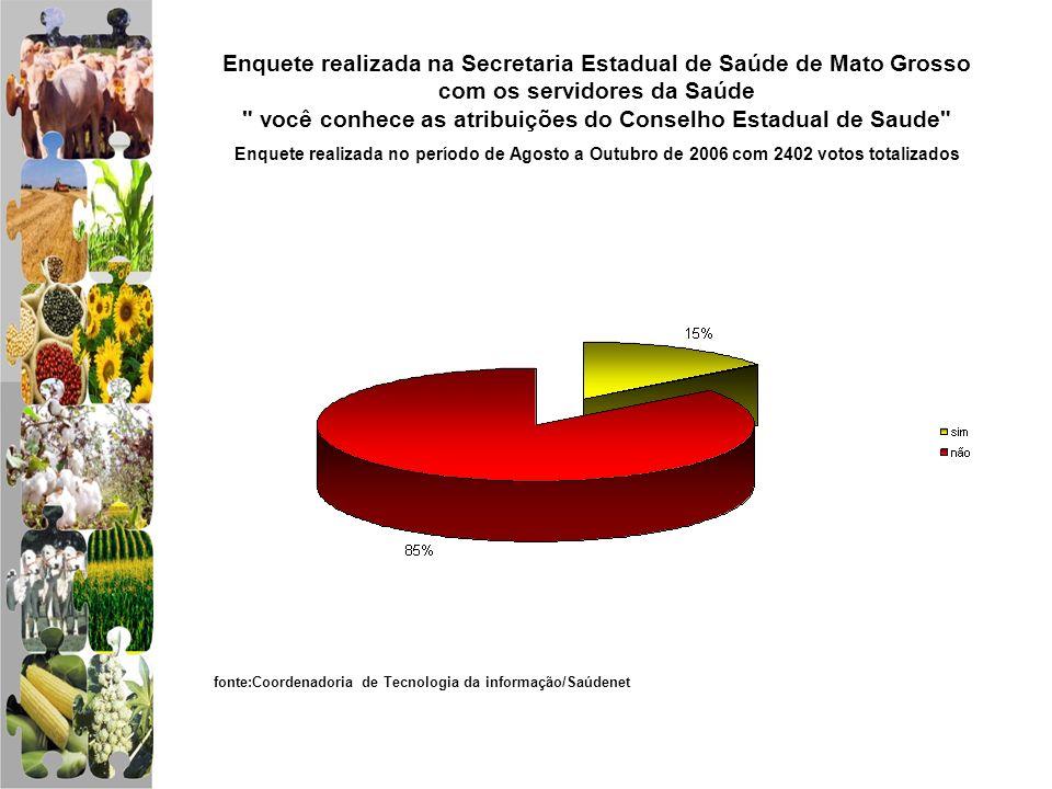 Enquete realizada no período de Agosto a Outubro de 2006 com 2402 votos totalizados Enquete realizada na Secretaria Estadual de Saúde de Mato Grosso c
