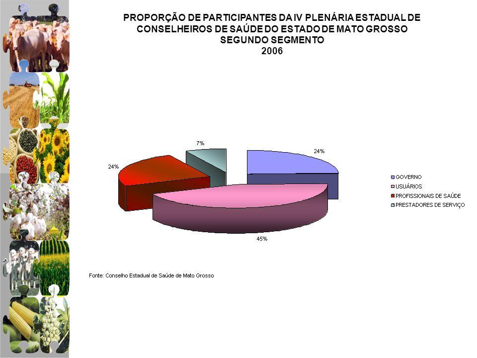 PROPORÇÃO DE PARTICIPANTES DA IV PLENÁRIA ESTADUAL DE CONSELHEIROS DE SAÚDE DO ESTADO DE MATO GROSSO SEGUNDO SEGMENTO 2006