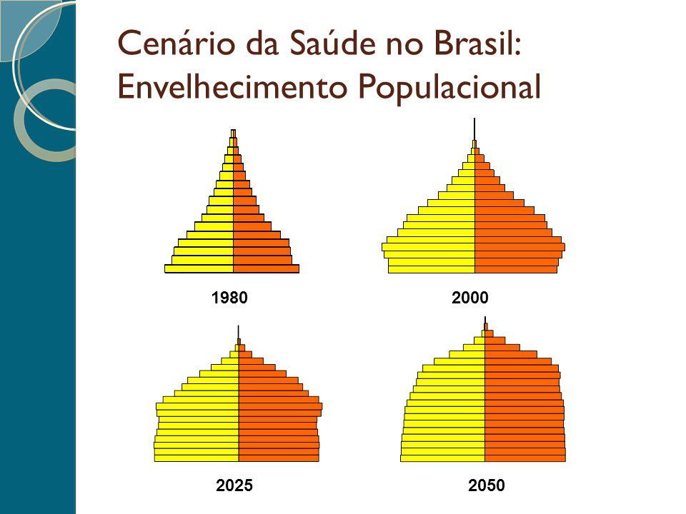 Cenário da Saúde no Brasil: Envelhecimento Populacional 1980 2000 20252050