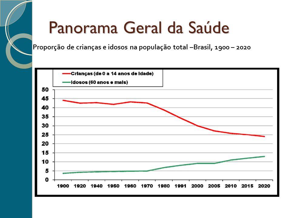 Panorama Geral da Saúde Proporção de crianças e idosos na população total –Brasil, 1900 – 2020