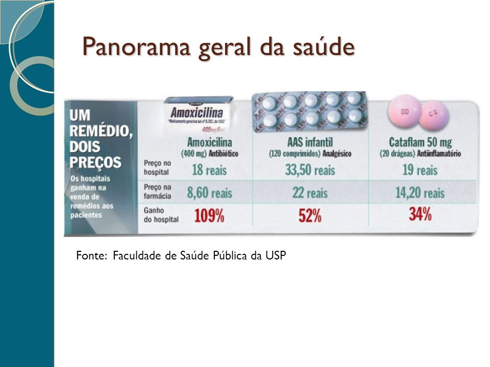 Fonte: Faculdade de Saúde Pública da USP