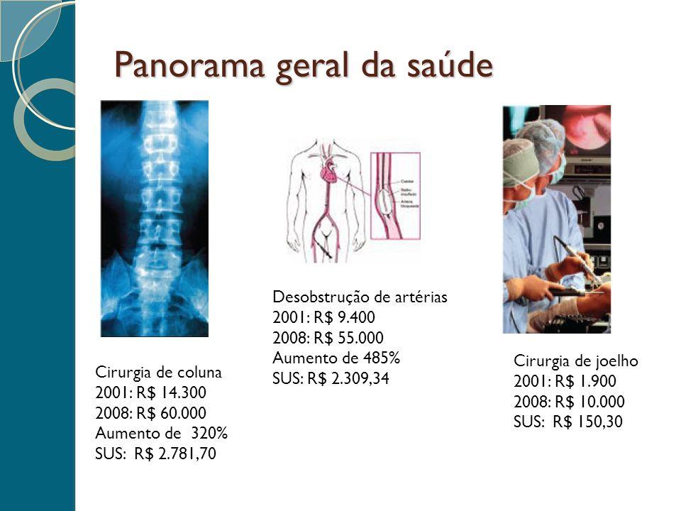 Panorama geral da saúde Cirurgia de coluna 2001: R$ 14.300 2008: R$ 60.000 Aumento de 320% SUS: R$ 2.781,70 Desobstrução de artérias 2001: R$ 9.400 20