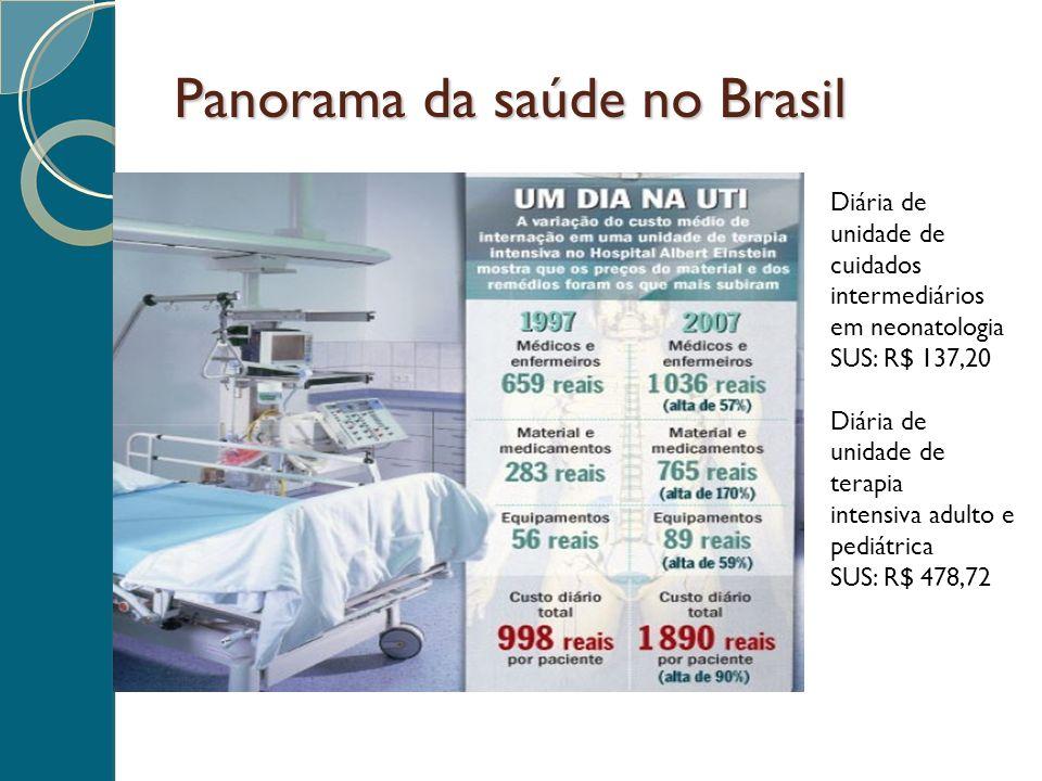 Panorama da saúde no Brasil Diária de unidade de cuidados intermediários em neonatologia SUS: R$ 137,20 Diária de unidade de terapia intensiva adulto