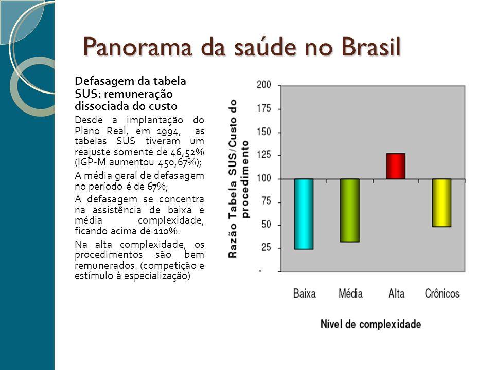 Panorama da saúde no Brasil Defasagem da tabela SUS: remuneração dissociada do custo Desde a implantação do Plano Real, em 1994, as tabelas SUS tivera