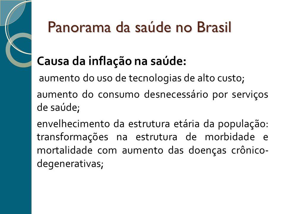 Panorama da saúde no Brasil Causa da inflação na saúde: aumento do uso de tecnologias de alto custo; aumento do consumo desnecessário por serviços de