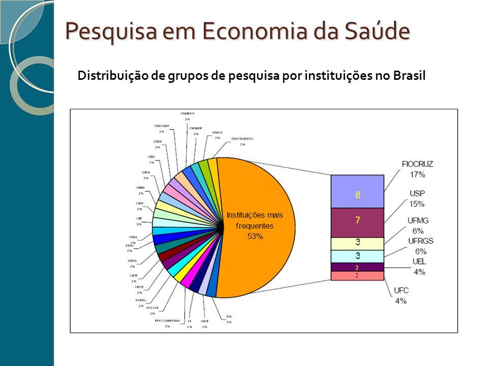 Pesquisa em Economia da Saúde Distribuição de grupos de pesquisa por instituições no Brasil