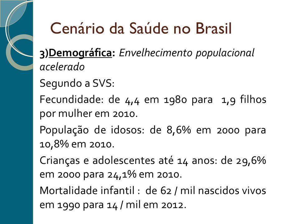 Cenário da Saúde no Brasil 3)Demográfica: Envelhecimento populacional acelerado Segundo a SVS: Fecundidade: de 4,4 em 1980 para 1,9 filhos por mulher