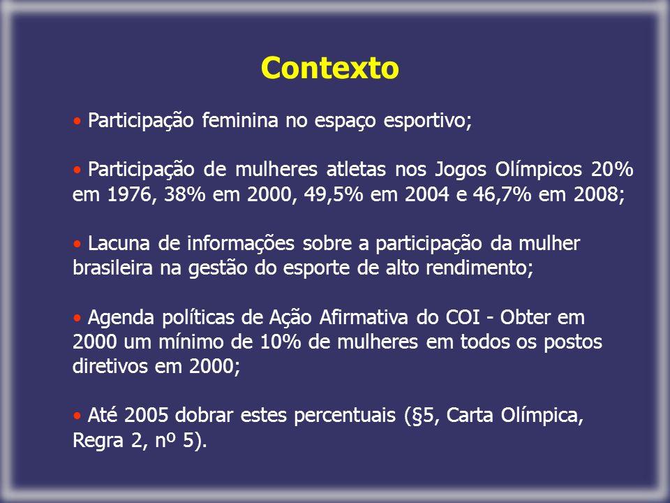 Contexto Participação feminina no espaço esportivo; Participação de mulheres atletas nos Jogos Olímpicos 20% em 1976, 38% em 2000, 49,5% em 2004 e 46,7% em 2008; Lacuna de informações sobre a participação da mulher brasileira na gestão do esporte de alto rendimento; Agenda políticas de Ação Afirmativa do COI - Obter em 2000 um mínimo de 10% de mulheres em todos os postos diretivos em 2000; Até 2005 dobrar estes percentuais (§5, Carta Olímpica, Regra 2, nº 5).