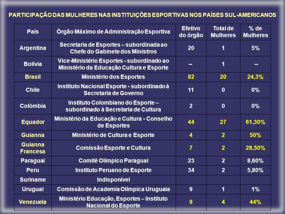 PARTICIPAÇÃO DAS MULHERES NAS INSTITUIÇÕES ESPORTIVAS NOS PAÍSES SUL-AMERICANOS PaísÓrgão Máximo de Administração Esportiva Efetivo do órgão Total de Mulheres % de Mulheres Argentina Secretaria de Esportes – subordinada ao Chefe do Gabinete dos Ministros 2015% Bolívia Vice-Ministério Esportes - subordinado ao Ministério da Educação Cultura e Esporte -- 1 BrasilMinistério dos Esportes822024,3% Chile Instituto Nacional Esporte - subordinado à Secretaria de Governo 1100% Colômbia Instituto Colombiano do Esporte – subordinado à Secretaria de Cultura 200% Equador Ministério da Educação e Cultura - Conselho de Esportes 442761,30% GuiannaMinistério de Cultura e Esporte4250% Guianna Francesa Comissão Esporte e Cultura7228,50% ParaguaiComitê Olímpico Paraguai2328,60% PeruInstituto Peruano de Esporte3425,80% SurinameIndisponível UruguaiComissão de Academia Olímpica Uruguaia911% Venezuela Ministério Educação, Esportes – Instituto Nacional do Esporte 9444%