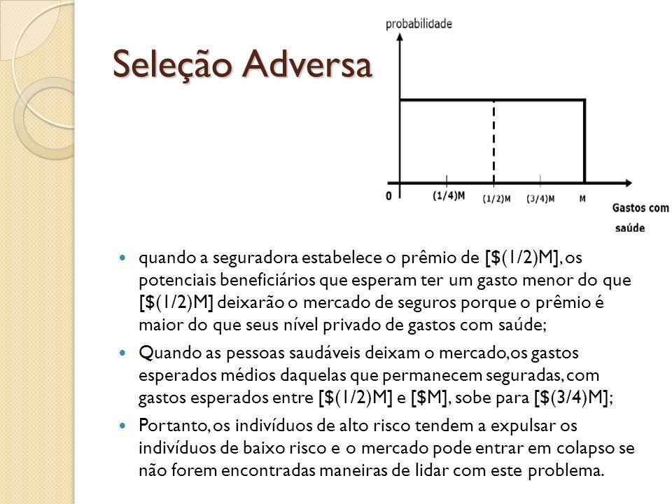 Seleção Adversa quando a seguradora estabelece o prêmio de [$(1/2)M], os potenciais beneficiários que esperam ter um gasto menor do que [$(1/2)M] deix