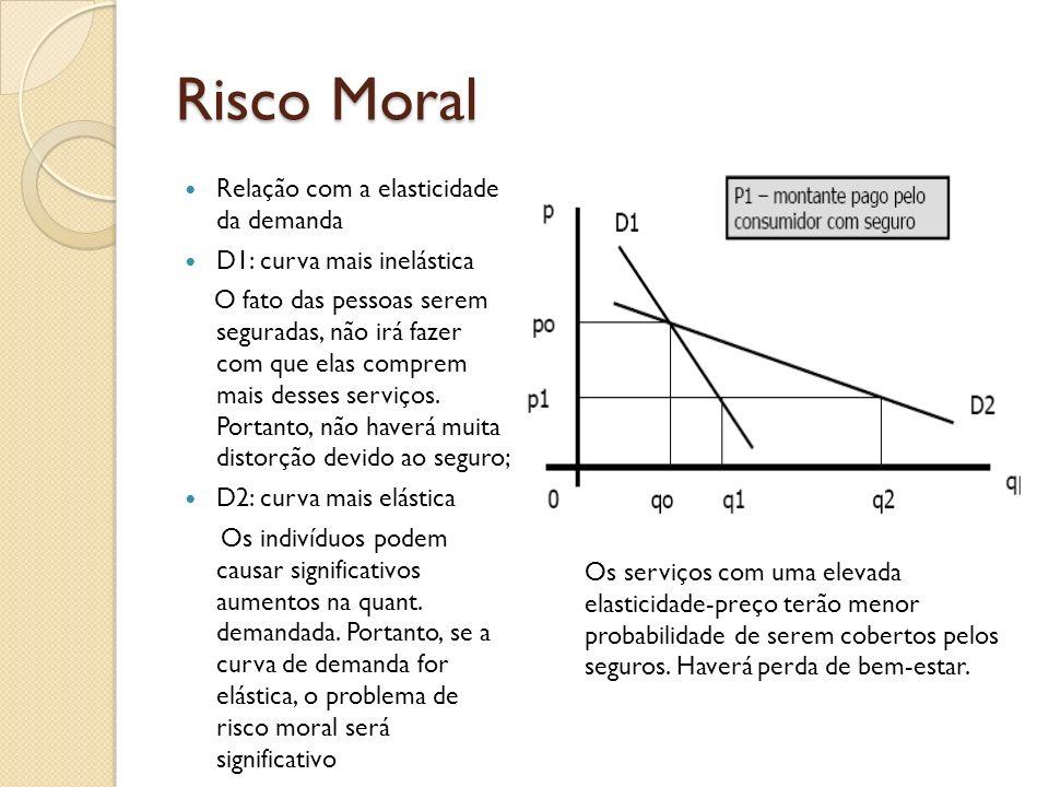 Risco Moral Relação com a elasticidade da demanda D1: curva mais inelástica O fato das pessoas serem seguradas, não irá fazer com que elas comprem mai