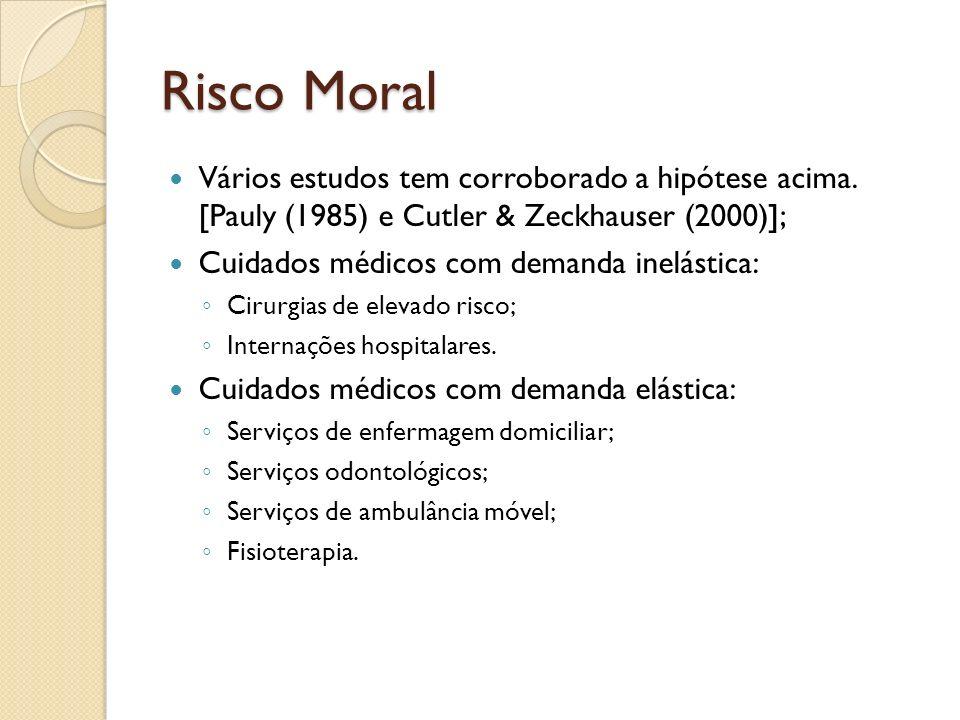Risco Moral Vários estudos tem corroborado a hipótese acima. [Pauly (1985) e Cutler & Zeckhauser (2000)]; Cuidados médicos com demanda inelástica: Cir