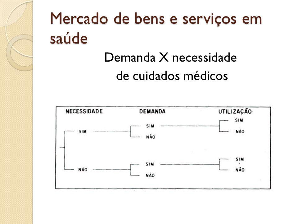 Mercado de bens e serviços em saúde Demanda X necessidade de cuidados médicos