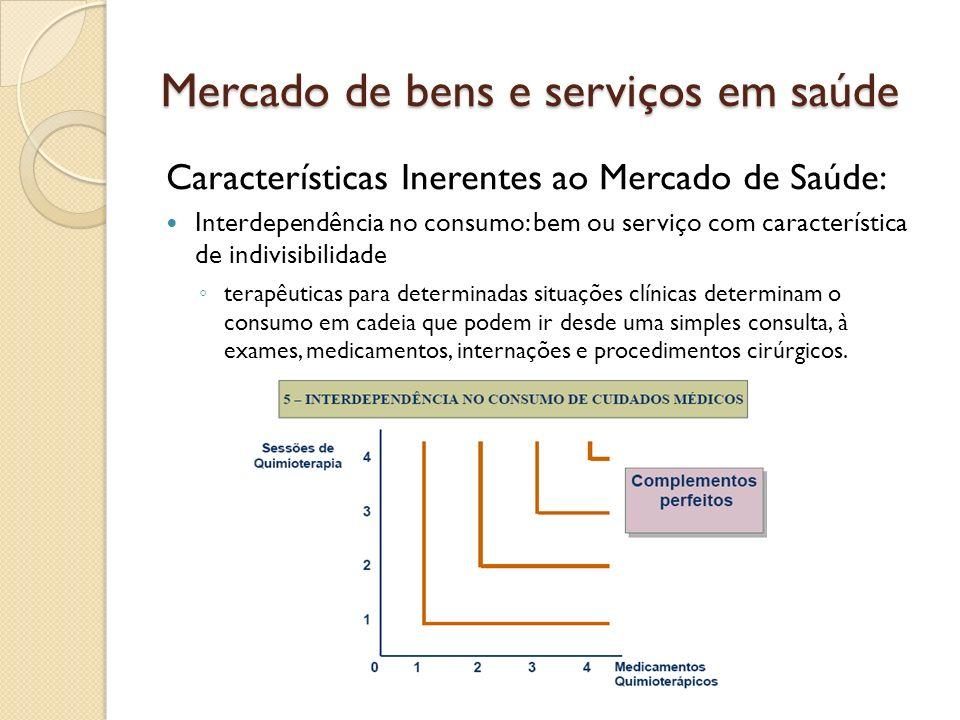 Mercado de bens e serviços em saúde Características Inerentes ao Mercado de Saúde: Interdependência no consumo: bem ou serviço com característica de i