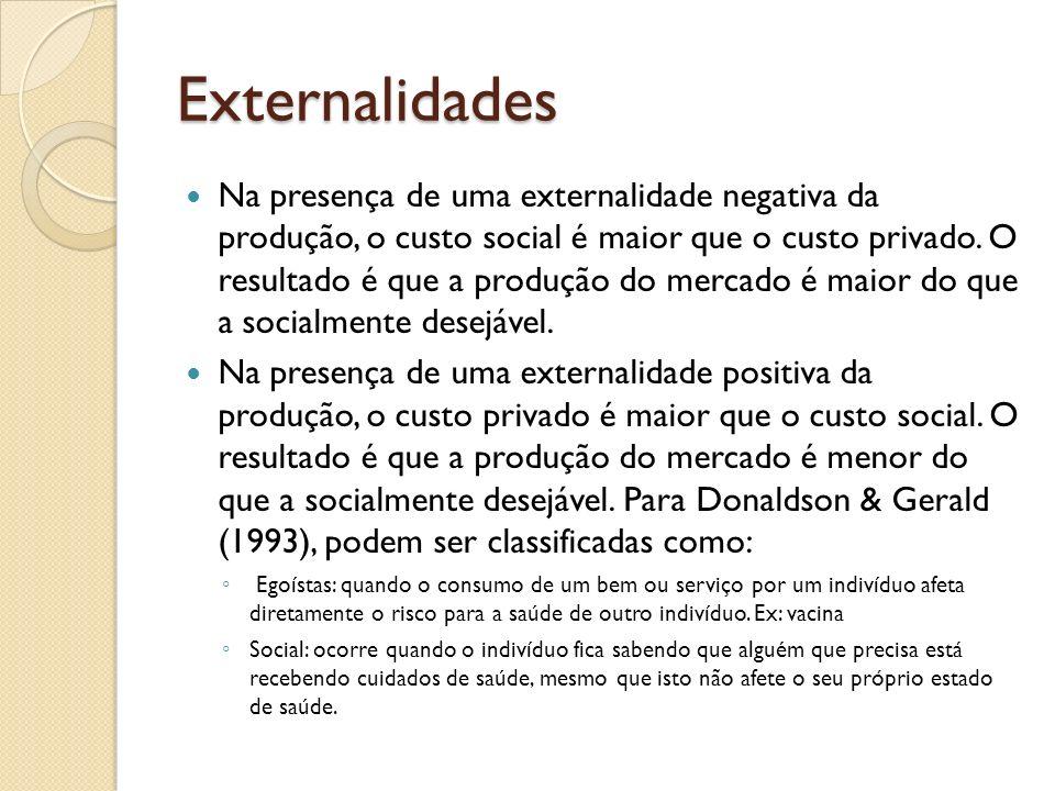 Externalidades Na presença de uma externalidade negativa da produção, o custo social é maior que o custo privado. O resultado é que a produção do merc