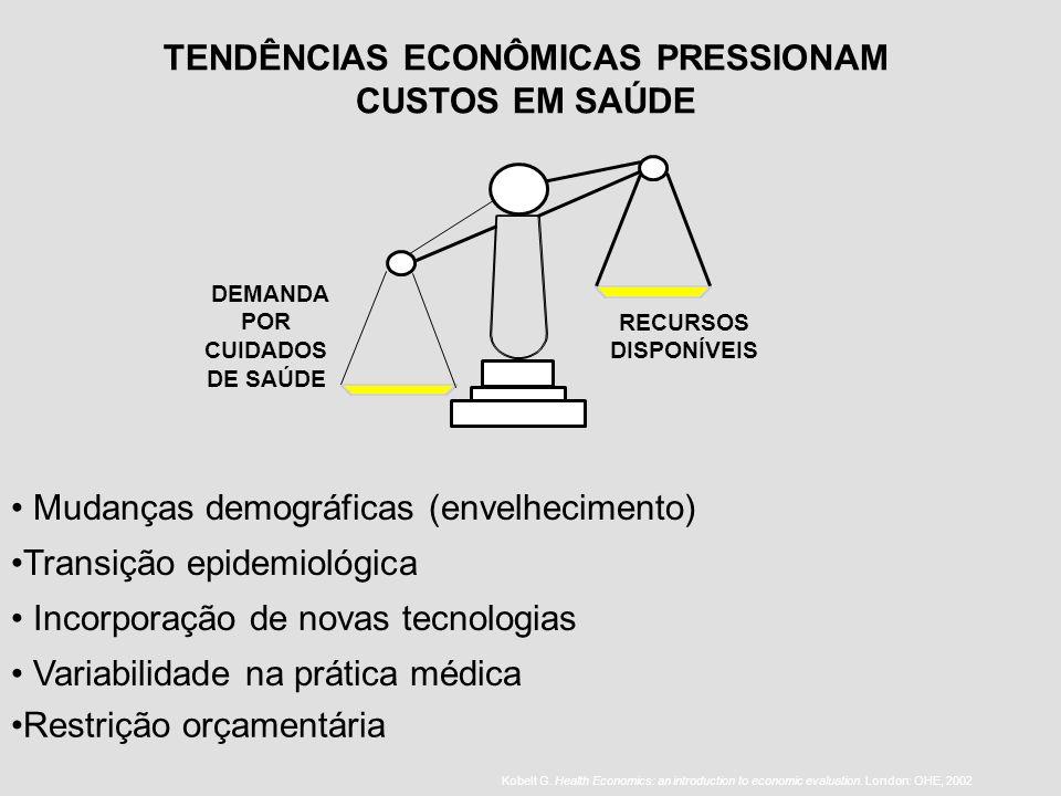 Mudanças demográficas (envelhecimento) Transição epidemiológica Incorporação de novas tecnologias Variabilidade na prática médica DEMANDA POR CUIDADOS