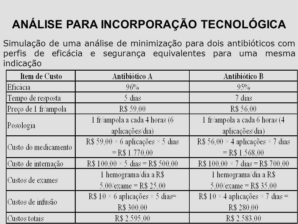 Simulação de uma análise de minimização para dois antibióticos com perfis de eficácia e segurança equivalentes para uma mesma indicação ANÁLISE PARA I