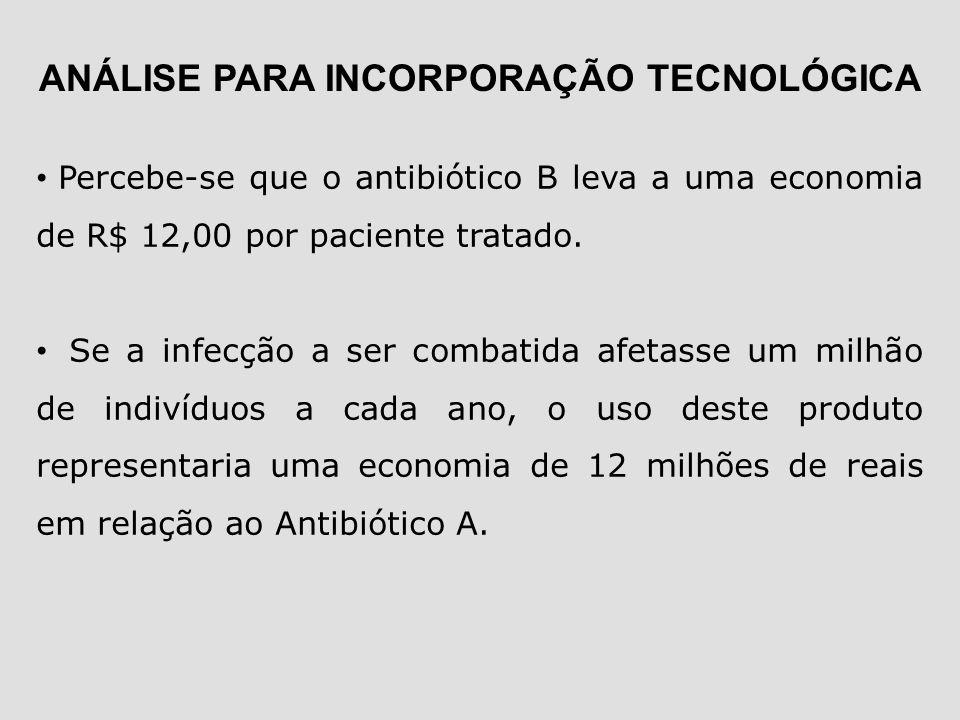 Percebe-se que o antibiótico B leva a uma economia de R$ 12,00 por paciente tratado. Se a infecção a ser combatida afetasse um milhão de indivíduos a