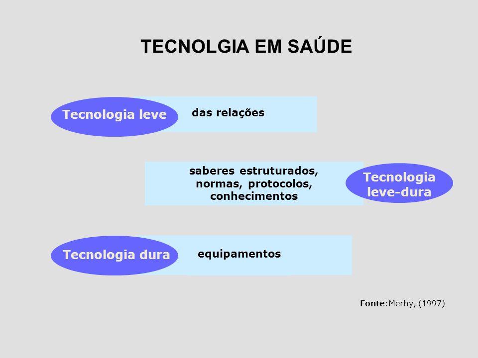 das relações equipamentos saberes estruturados, normas, protocolos, conhecimentos Tecnologia leve Tecnologia dura Tecnologia leve-dura Fonte:Merhy, (1