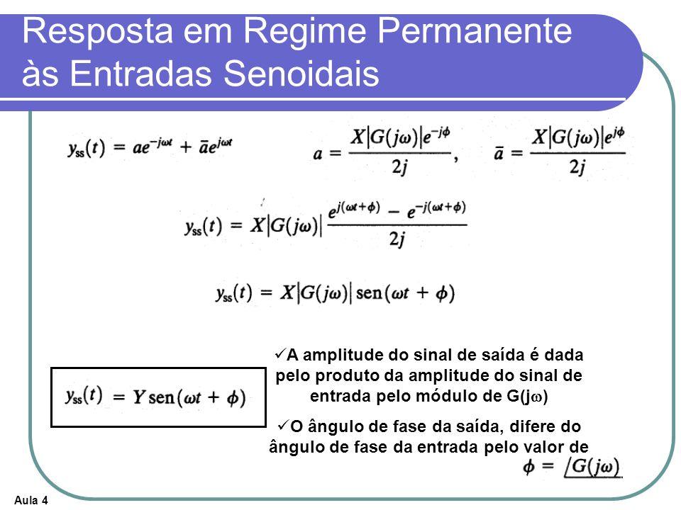 Aula 4 Resposta em Regime Permanente às Entradas Senoidais A amplitude do sinal de saída é dada pelo produto da amplitude do sinal de entrada pelo módulo de G(j ) O ângulo de fase da saída, difere do ângulo de fase da entrada pelo valor de
