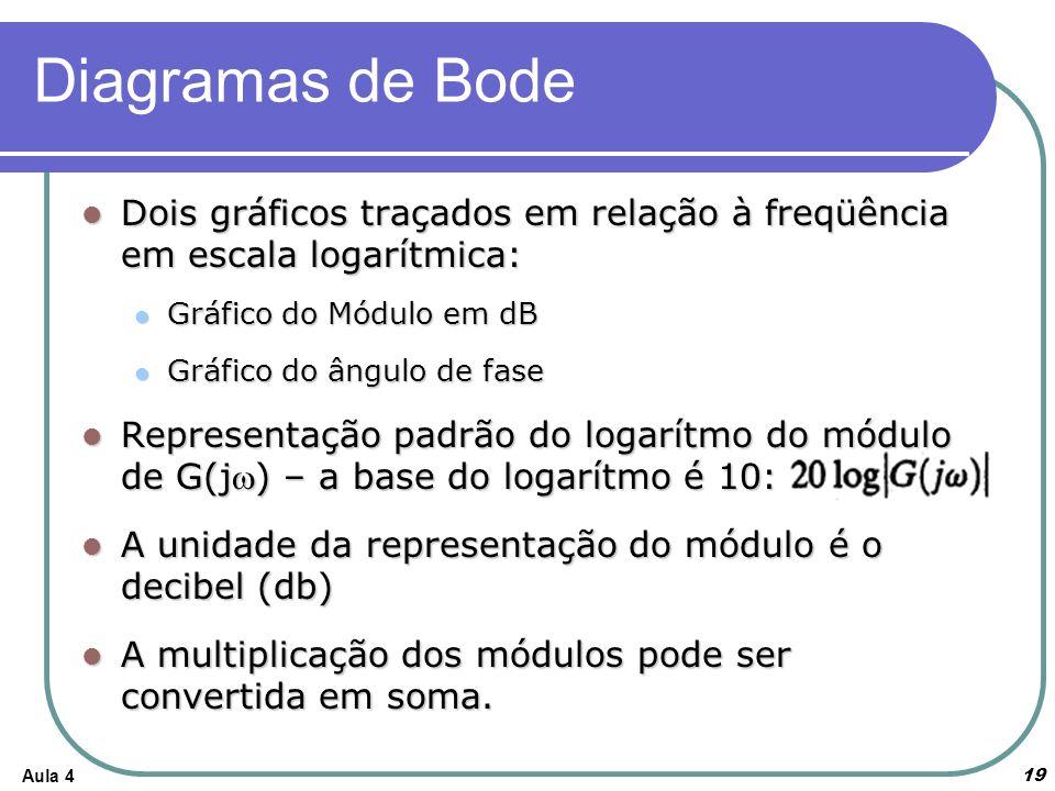 Aula 4 Diagramas de Bode Dois gráficos traçados em relação à freqüência em escala logarítmica: Dois gráficos traçados em relação à freqüência em escal
