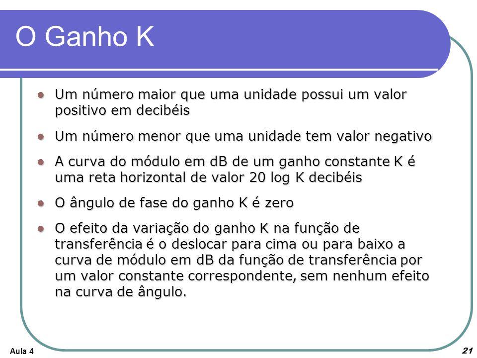 Aula 4 O Ganho K Um número maior que uma unidade possui um valor positivo em decibéis Um número maior que uma unidade possui um valor positivo em decibéis Um número menor que uma unidade tem valor negativo Um número menor que uma unidade tem valor negativo A curva do módulo em dB de um ganho constante K é uma reta horizontal de valor 20 log K decibéis A curva do módulo em dB de um ganho constante K é uma reta horizontal de valor 20 log K decibéis O ângulo de fase do ganho K é zero O ângulo de fase do ganho K é zero O efeito da variação do ganho K na função de transferência é o deslocar para cima ou para baixo a curva de módulo em dB da função de transferência por um valor constante correspondente, sem nenhum efeito na curva de ângulo.