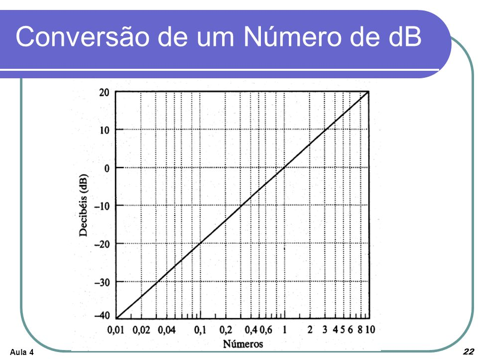 Aula 4 Conversão de um Número de dB 22