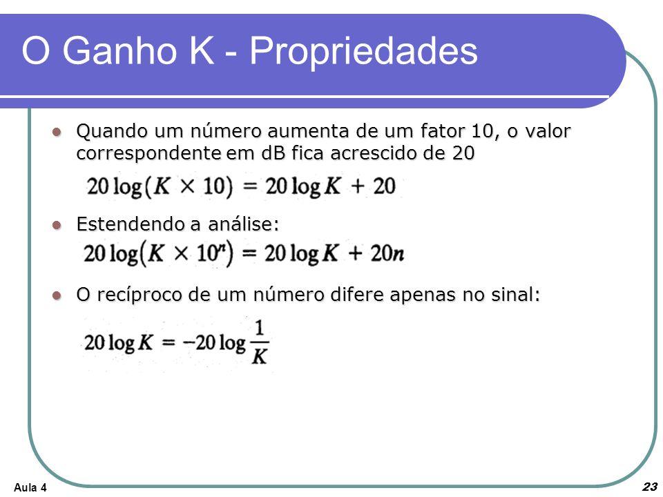 Aula 4 O Ganho K - Propriedades Quando um número aumenta de um fator 10, o valor correspondente em dB fica acrescido de 20 Quando um número aumenta de um fator 10, o valor correspondente em dB fica acrescido de 20 Estendendo a análise: Estendendo a análise: O recíproco de um número difere apenas no sinal: O recíproco de um número difere apenas no sinal: 23