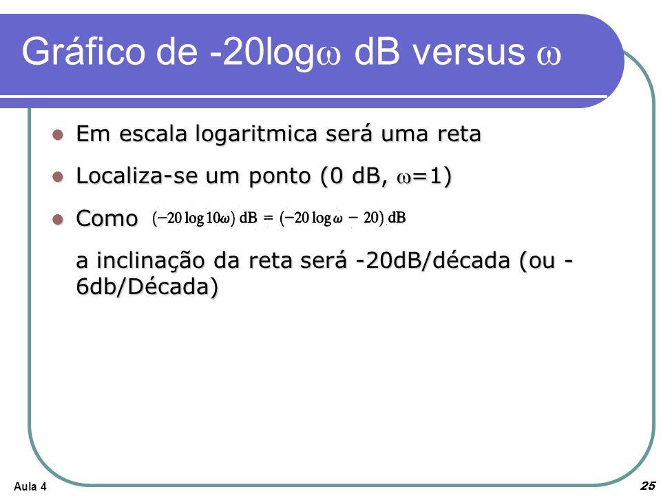 Aula 4 Gráfico de -20log dB versus Em escala logaritmica será uma reta Em escala logaritmica será uma reta Localiza-se um ponto (0 dB, =1) Localiza-se um ponto (0 dB, =1) Como Como a inclinação da reta será -20dB/década (ou - 6db/Década) 25