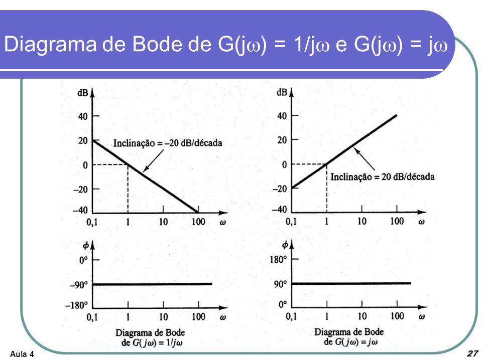 Aula 4 Diagrama de Bode de G(j ) = 1/j e G(j ) = j 27