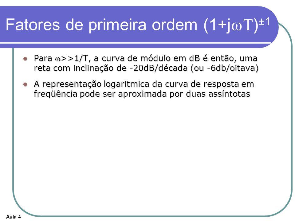 Aula 4 Fatores de primeira ordem (1+j ) ±1 Para >>1/T, a curva de módulo em dB é então, uma reta com inclinação de -20dB/década (ou -6db/oitava) Para