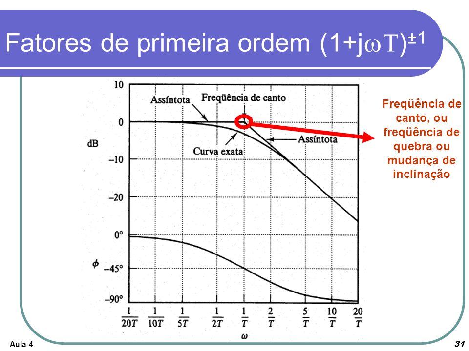 Aula 4 31 Fatores de primeira ordem (1+j ) ±1 Freqüência de canto, ou freqüência de quebra ou mudança de inclinação