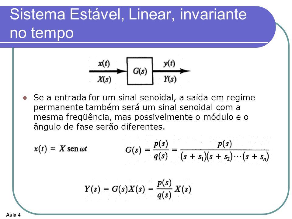 Aula 4 Sistema Estável, Linear, invariante no tempo Se a entrada for um sinal senoidal, a saída em regime permanente também será um sinal senoidal com a mesma freqüência, mas possivelmente o módulo e o ângulo de fase serão diferentes.