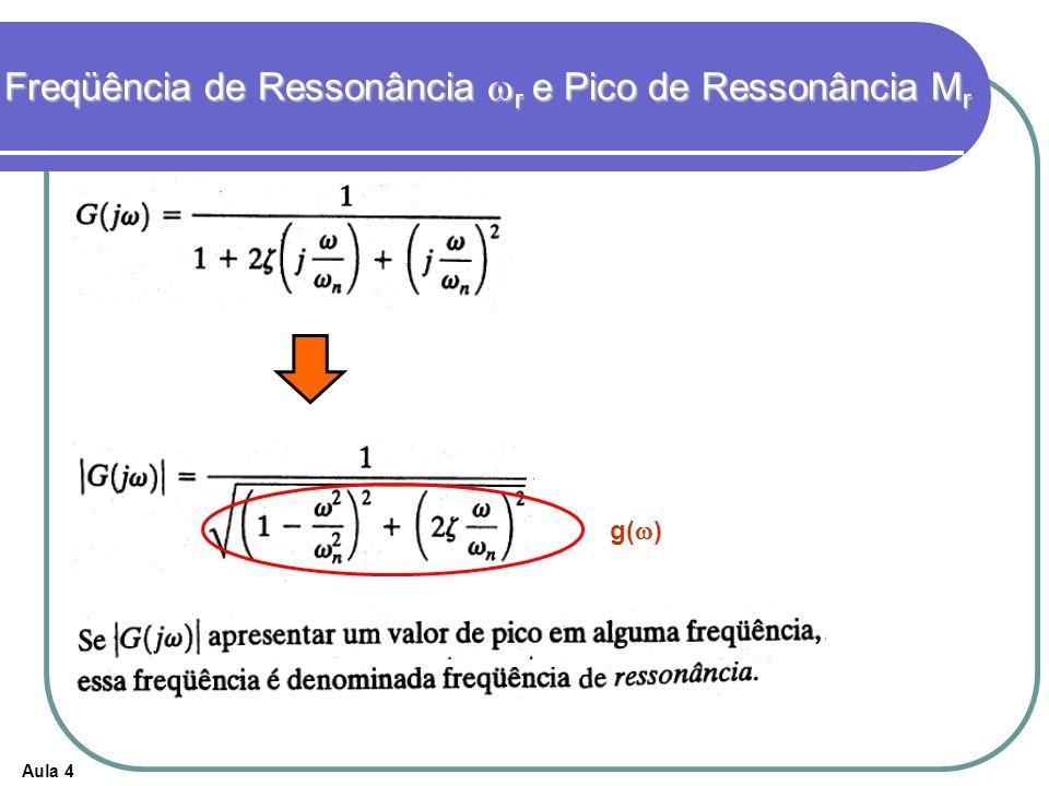 Aula 4 Freqüência de Ressonância r e Pico de Ressonância M r g( )
