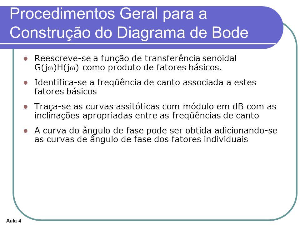 Aula 4 Procedimentos Geral para a Construção do Diagrama de Bode Reescreve-se a função de transferência senoidal G(j)H(j) como produto de fatores básicos.