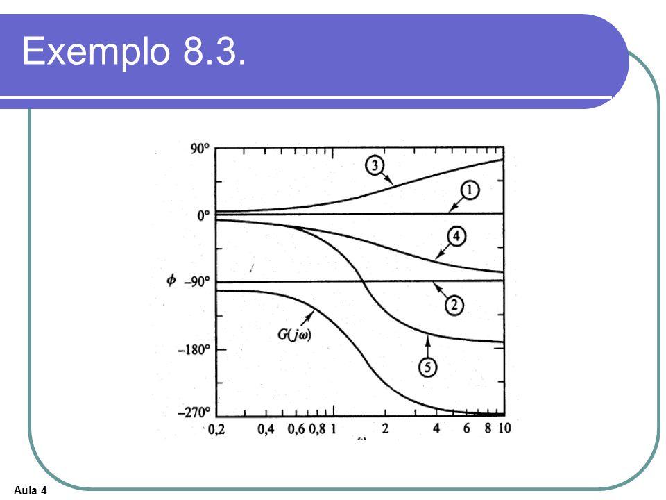 Aula 4 Exemplo 8.3.