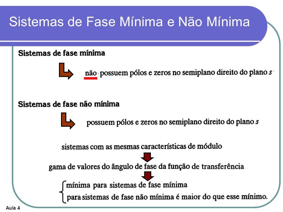 Aula 4 Sistemas de Fase Mínima e Não Mínima