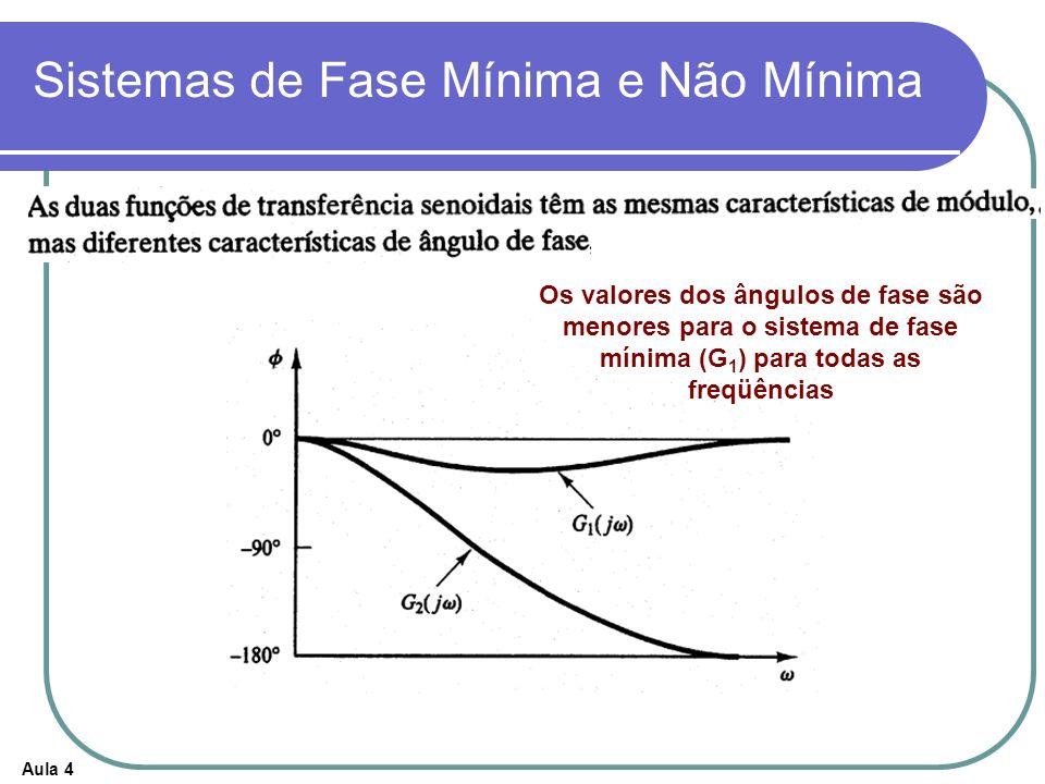 Aula 4 Sistemas de Fase Mínima e Não Mínima Os valores dos ângulos de fase são menores para o sistema de fase mínima (G 1 ) para todas as freqüências