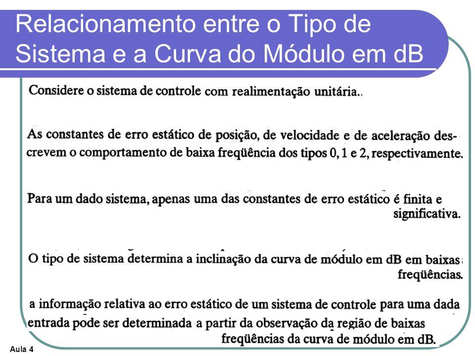 Aula 4 Relacionamento entre o Tipo de Sistema e a Curva do Módulo em dB