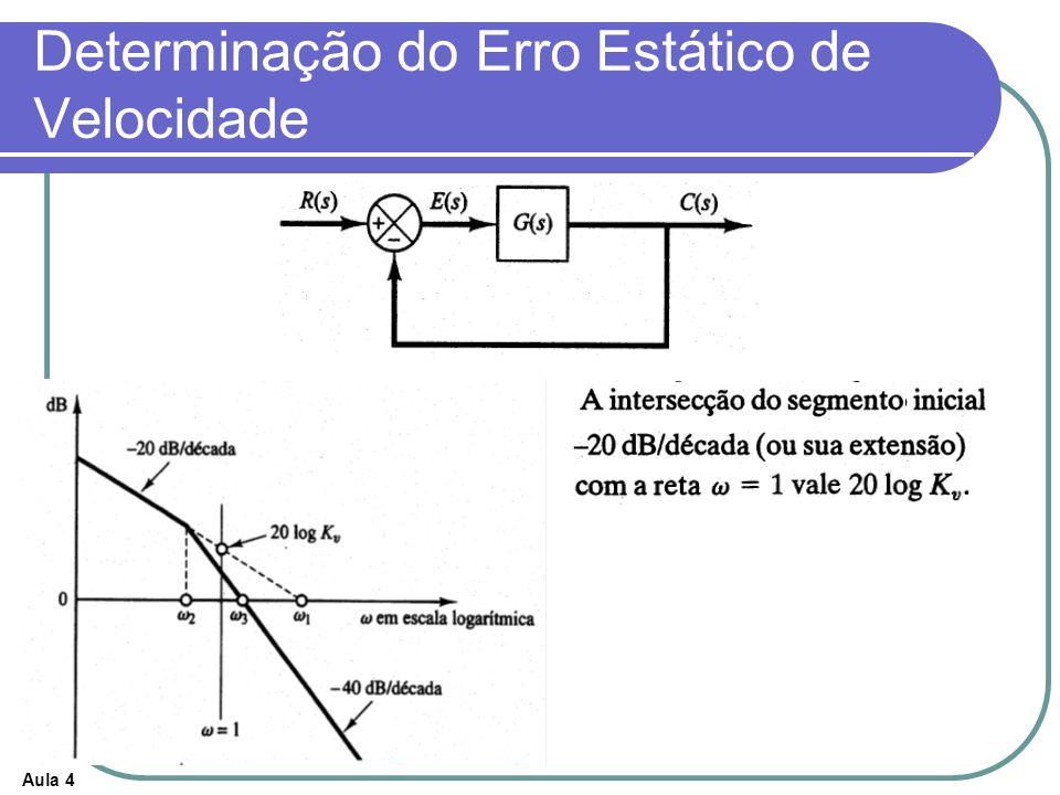 Aula 4 Determinação do Erro Estático de Velocidade