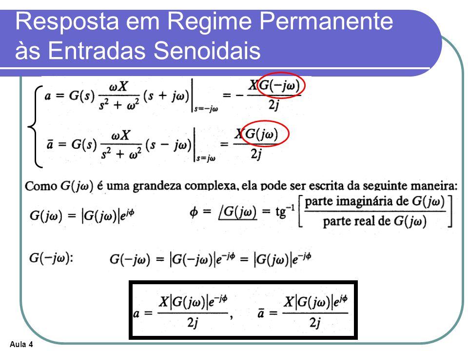 Aula 4 Fatores de primeira ordem (1+j ) ±1 Para >>1/T, a curva de módulo em dB é então, uma reta com inclinação de -20dB/década (ou -6db/oitava) Para >>1/T, a curva de módulo em dB é então, uma reta com inclinação de -20dB/década (ou -6db/oitava) A representação logaritmica da curva de resposta em freqüência pode ser aproximada por duas assíntotas A representação logaritmica da curva de resposta em freqüência pode ser aproximada por duas assíntotas