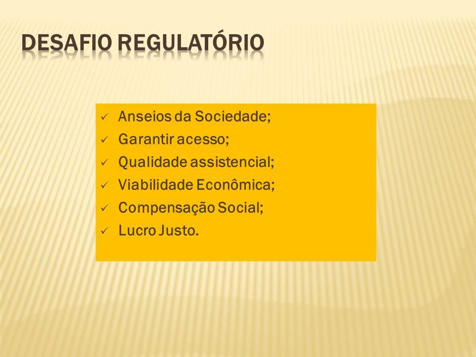 Anseios da Sociedade; Garantir acesso; Qualidade assistencial; Viabilidade Econômica; Compensação Social; Lucro Justo.