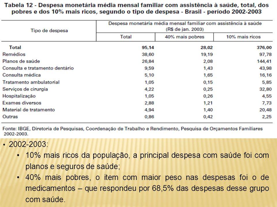 2002-2003: 10% mais ricos da população, a principal despesa com saúde foi com planos e seguros de saúde; 40% mais pobres, o item com maior peso nas de