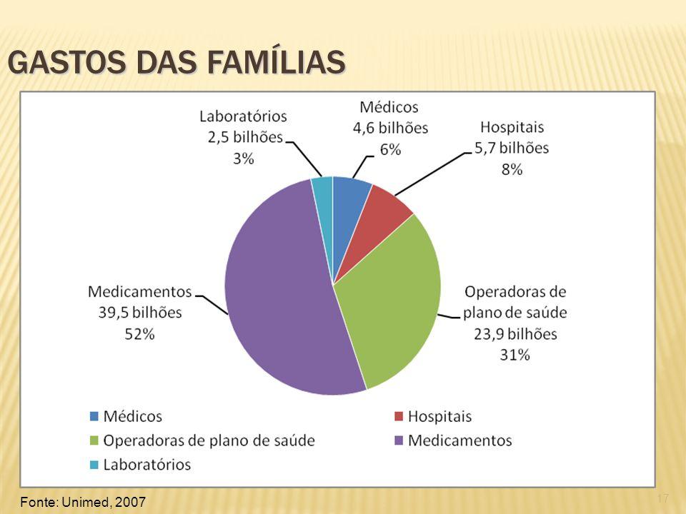 17 GASTOS DAS FAMÍLIAS Fonte: Unimed, 2007