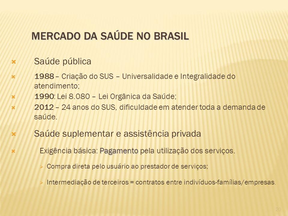 Saúde pública 1988 – Criação do SUS – Universalidade e Integralidade do atendimento; 1990: Lei 8.080 – Lei Orgânica da Saúde; 2012 – 24 anos do SUS, d
