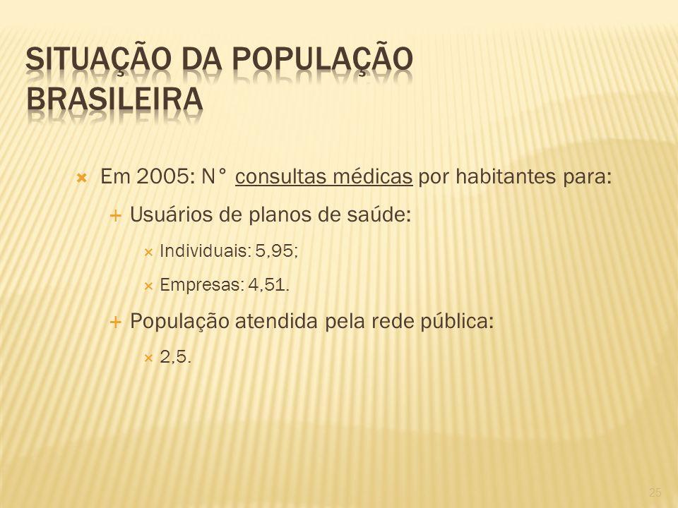 Em 2005: N° consultas médicas por habitantes para: Usuários de planos de saúde: Individuais: 5,95; Empresas: 4,51. População atendida pela rede públic