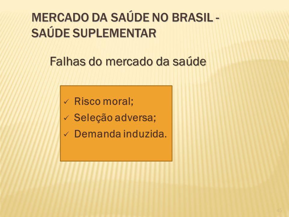 45 Risco moral; Seleção adversa; Demanda induzida. MERCADO DA SAÚDE NO BRASIL - SAÚDE SUPLEMENTAR Falhas do mercado da saúde