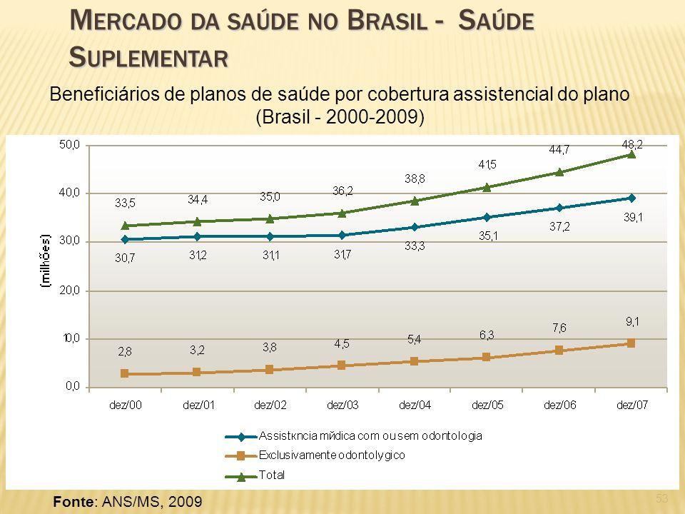 53 Fonte: ANS/MS, 2009 Beneficiários de planos de saúde por cobertura assistencial do plano (Brasil - 2000-2009) M ERCADO DA SAÚDE NO B RASIL - S AÚDE