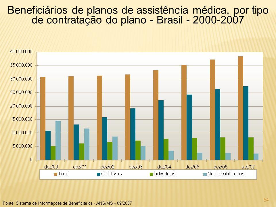 54 Beneficiários de planos de assistência médica, por tipo de contratação do plano - Brasil - 2000-2007 Fonte: Sistema de Informações de Beneficiários